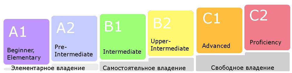 шкала уровня знаний языка CEFR