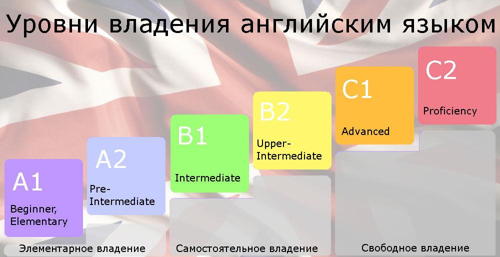 Уровни владения английским языком