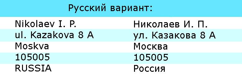 пример написания русского адреса на английском языке