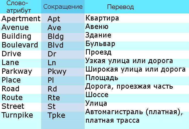 таблица атрибутов и сокращений для определения местоположения в английских адресах