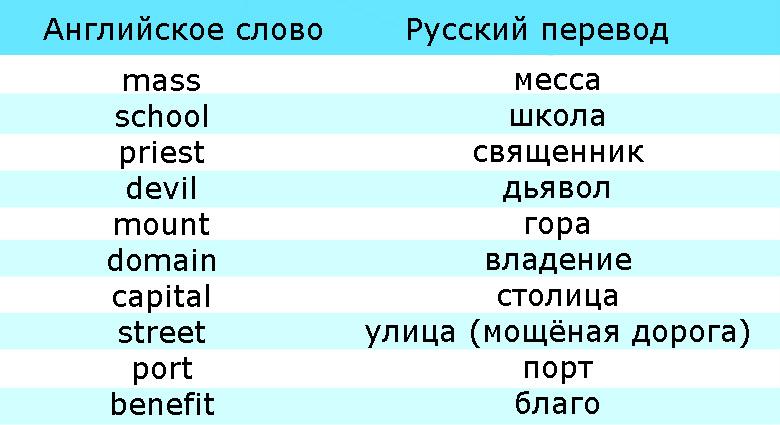 Слова в английском, заимствованные из латинского языка - история английского, таблица 1
