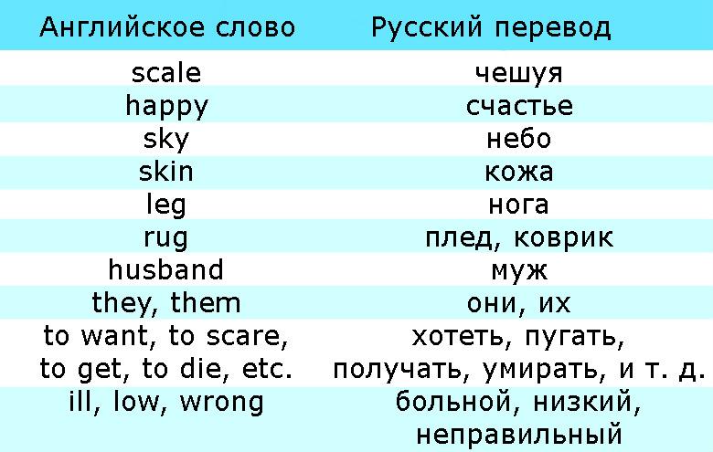 Слова в английском, заимствованные из скандинавского языка - история английского, таблица 2