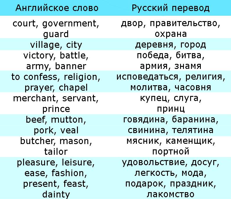Слова в английском, заимствованные из французского языка- история английского, таблица 3